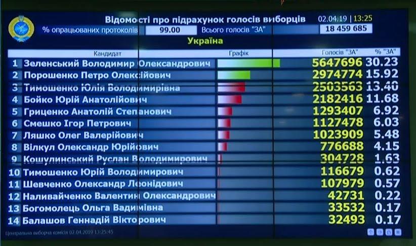 """""""Тут такий п#здець коїться"""", - на Київщині голова виборчої комісії з печаткою втік з дільниці через вікно - Цензор.НЕТ 2717"""